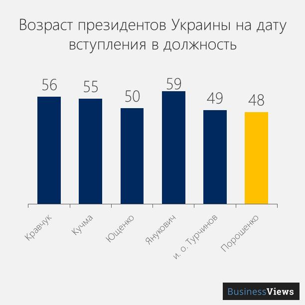 возраст президентов Украины