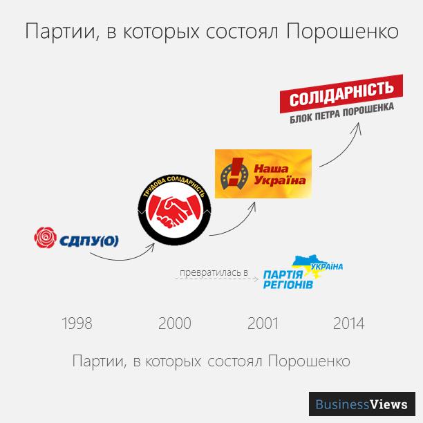 партии, в которых состоял Порошенко