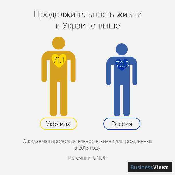 продолжительность жизни в Украине и России