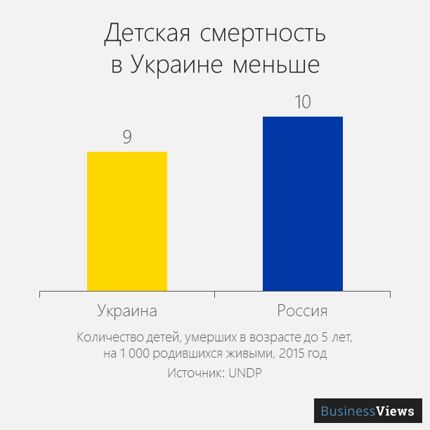 детская смертность в Украине