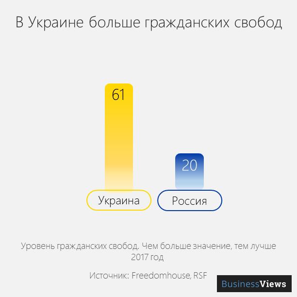 гражданские свободы в Украине и РФ