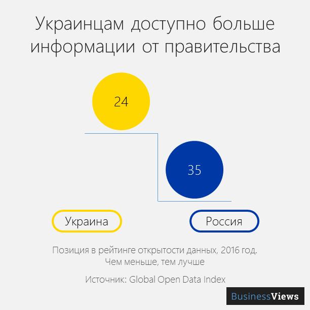 открытые данные в Украине