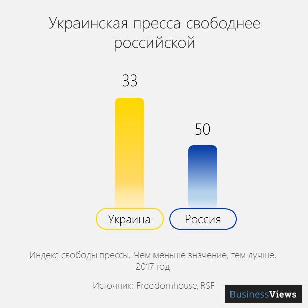 свобода пресссы в Украине и России