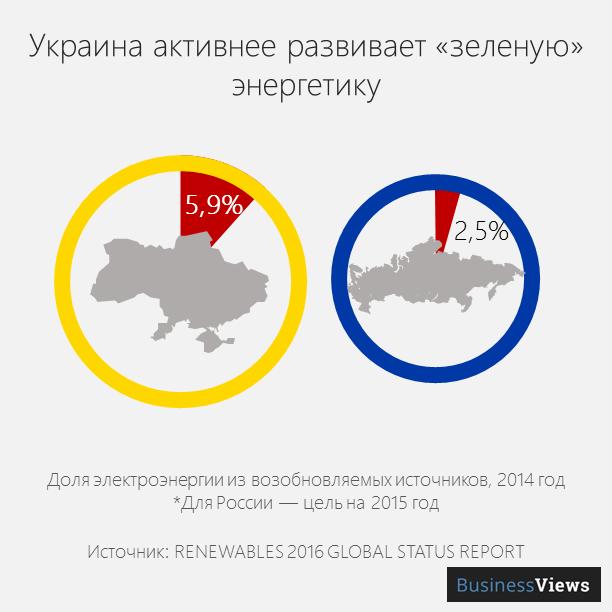зеленая энергетика в Украина