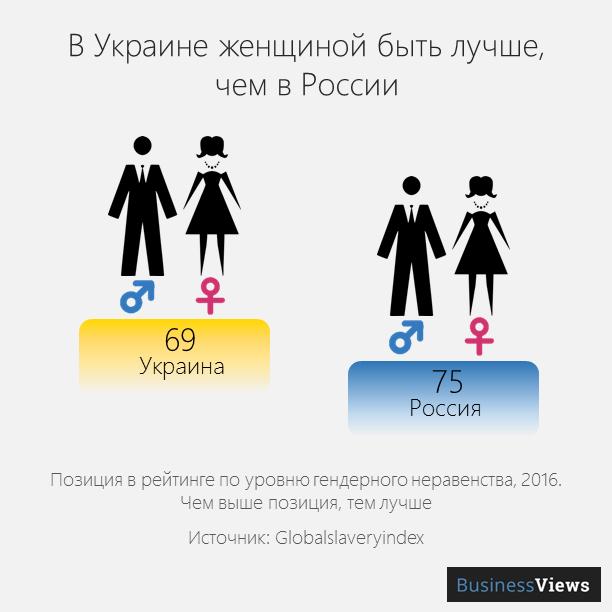 права женщин в Украине и России