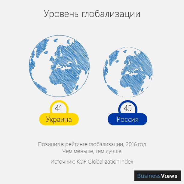 уровень глобализации