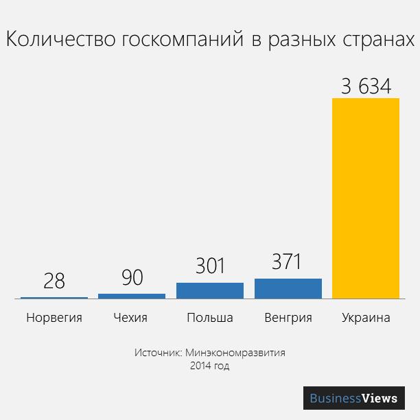 количество госкомпаний в других странах