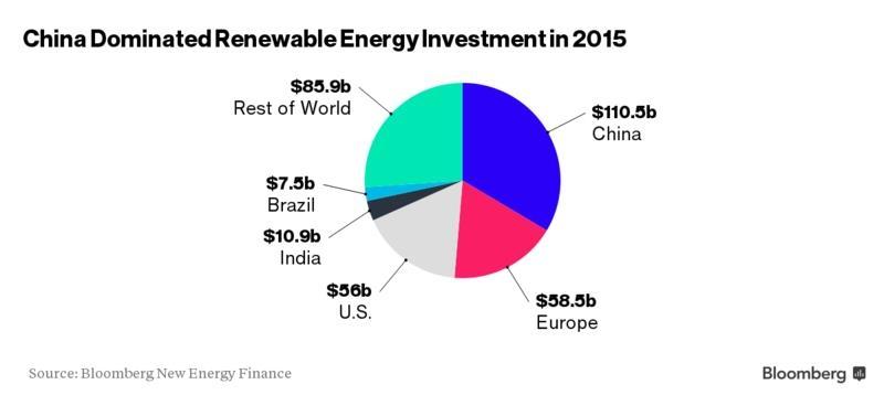 инвестиции в зеленую энергию по странам