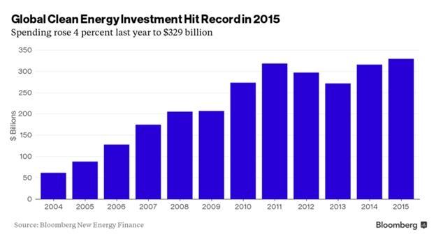 Инвестиции в зеленую энергию