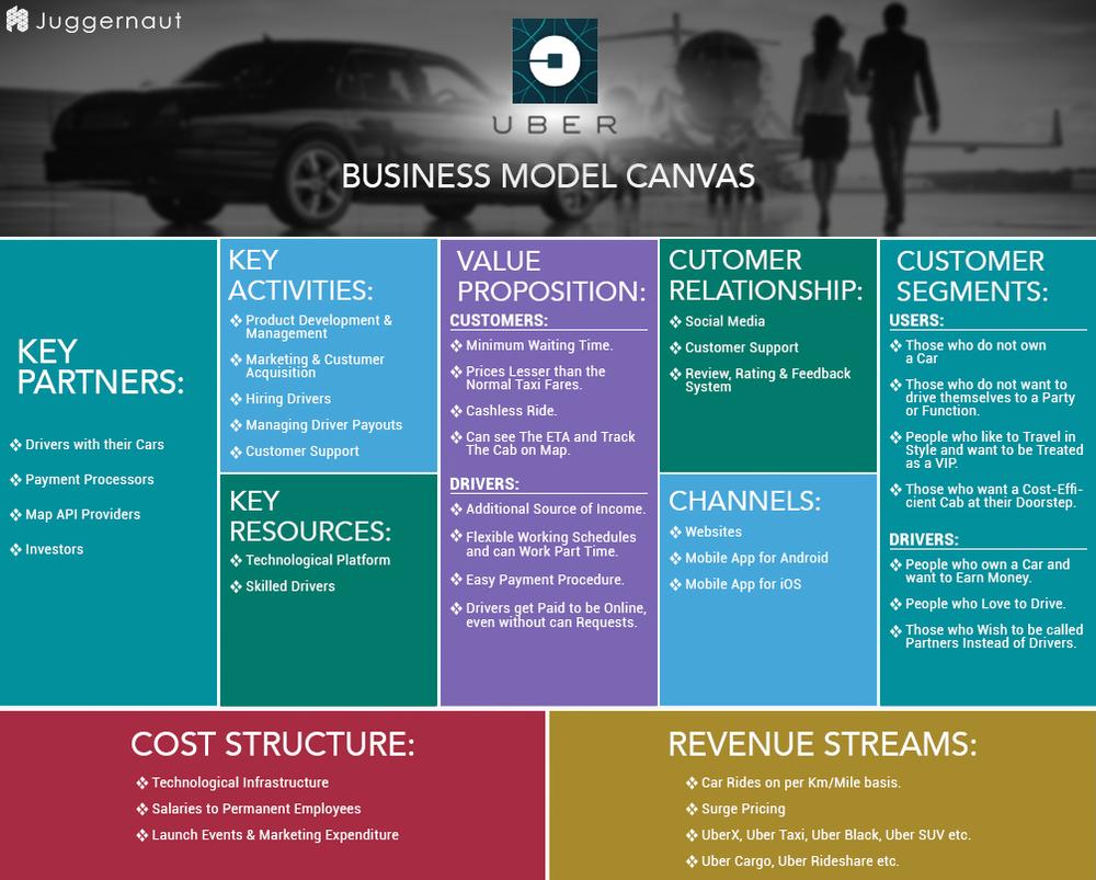 бизнес-модель Убера