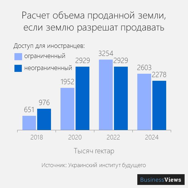 сколько земли продадут в Украине