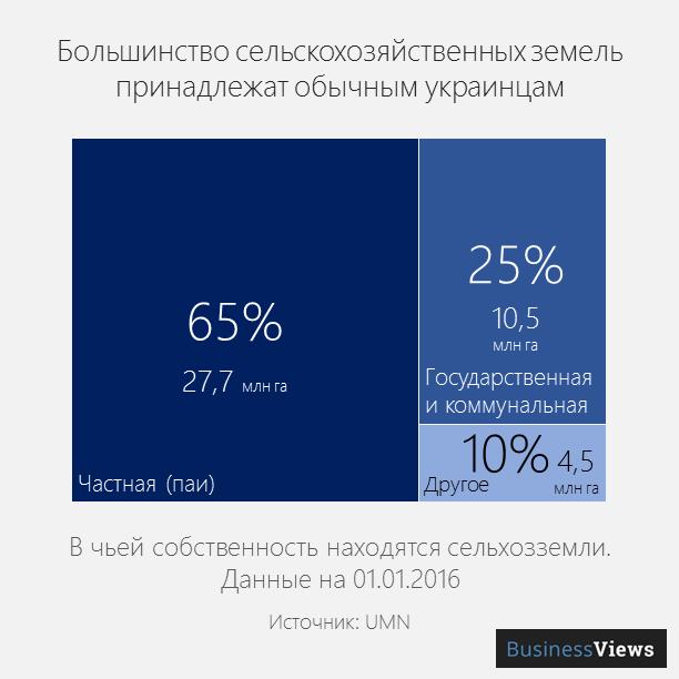 обсяг сільгосп земель в Україні