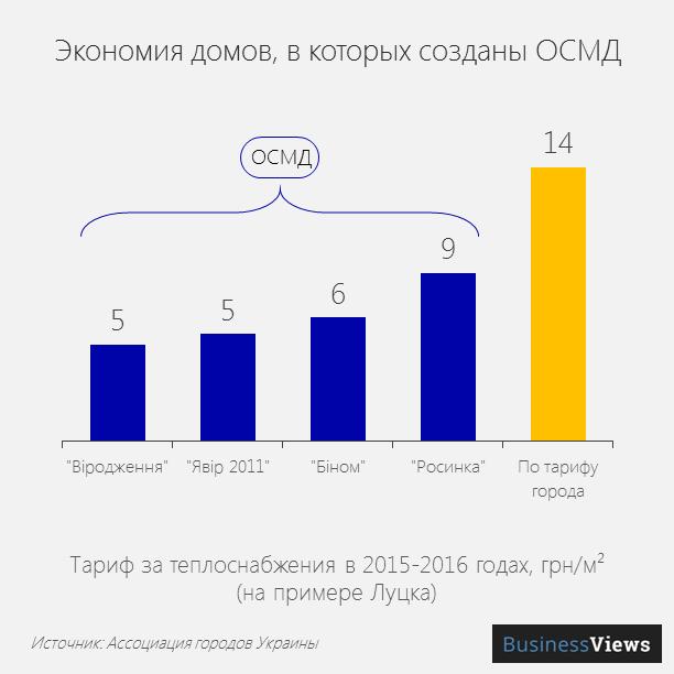 Экономия домов, в которых созданы ОСМД