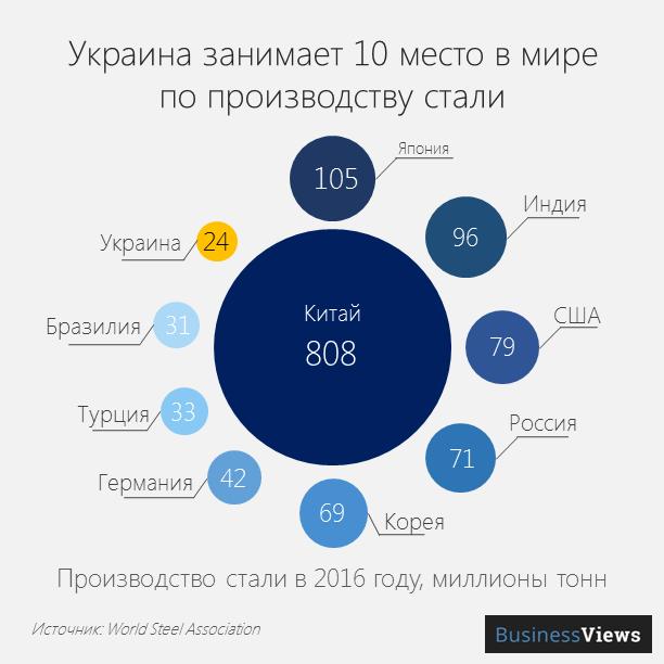 Украина занимает 10 место в мире по производству стали