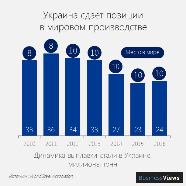 Украина сдает позиции в мировом производстве