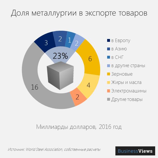 Доля металлурии в экспорте товаров