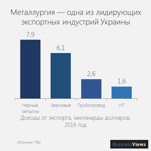 Металлургия - одна из лидирующих экспортных индустрий Украины