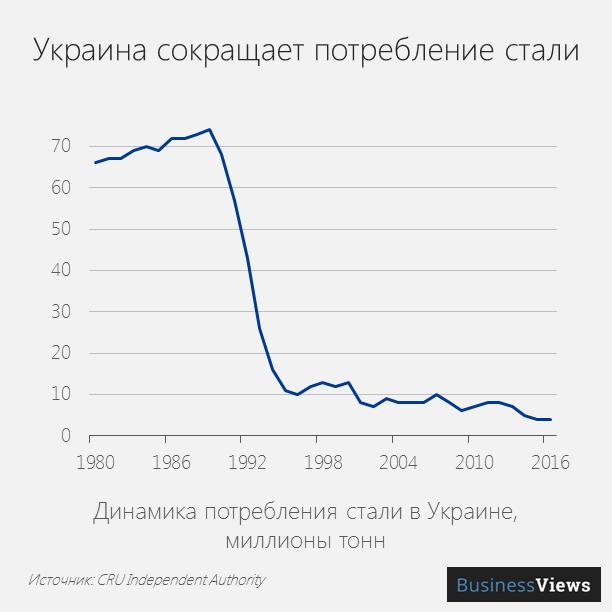 Украина сокращает потребление стали