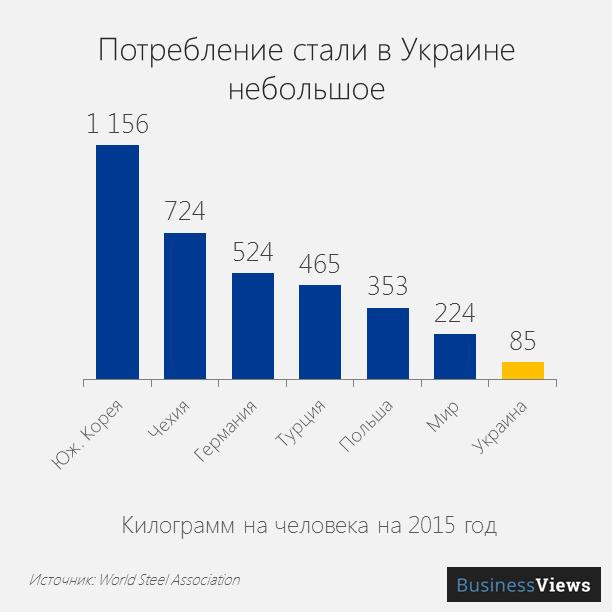 Потребление стали в Украине