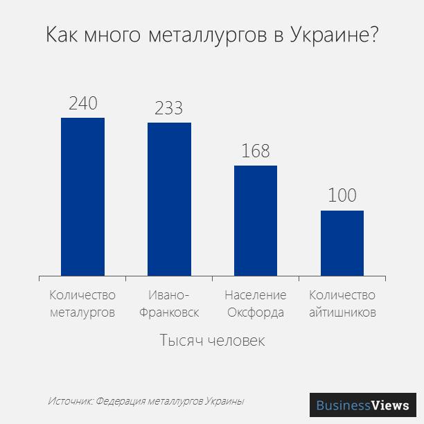 Металлурги в Украине