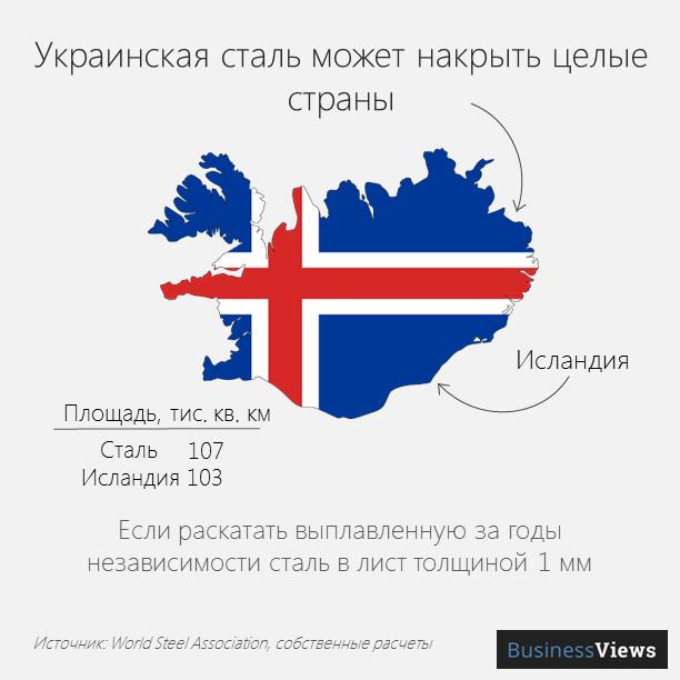 Украинская сталь