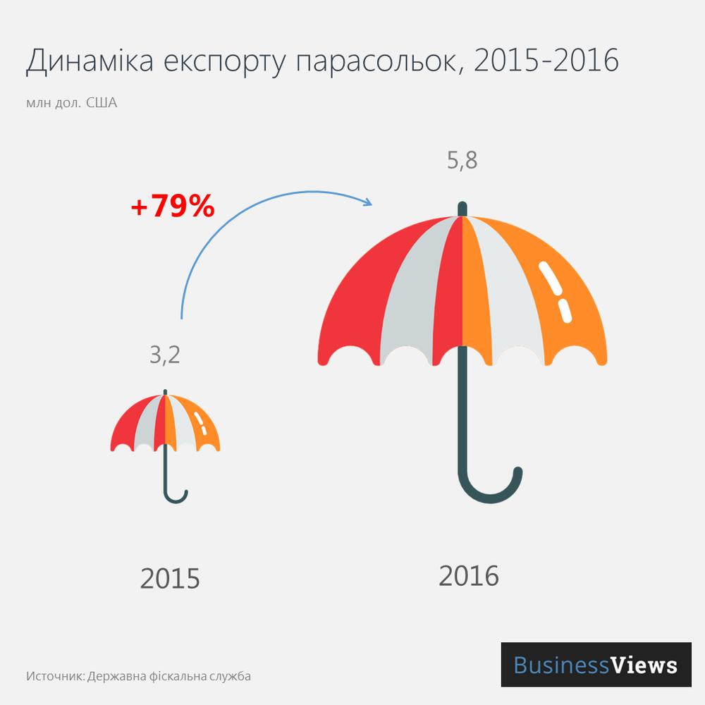 Експорт парасольок