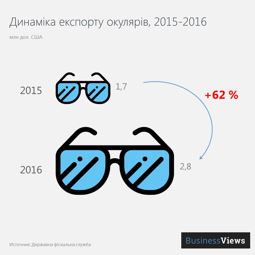 Експорт окулярів