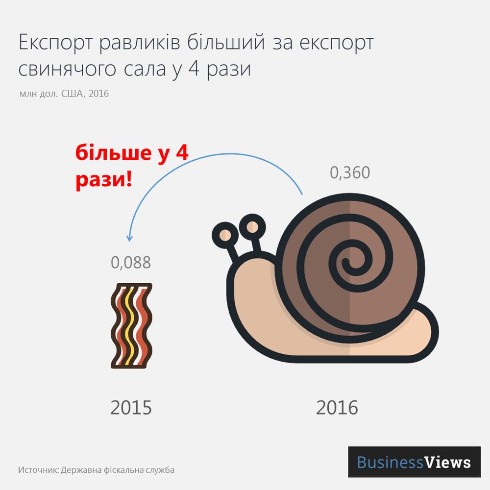 Порівняння експорту равликів та сала