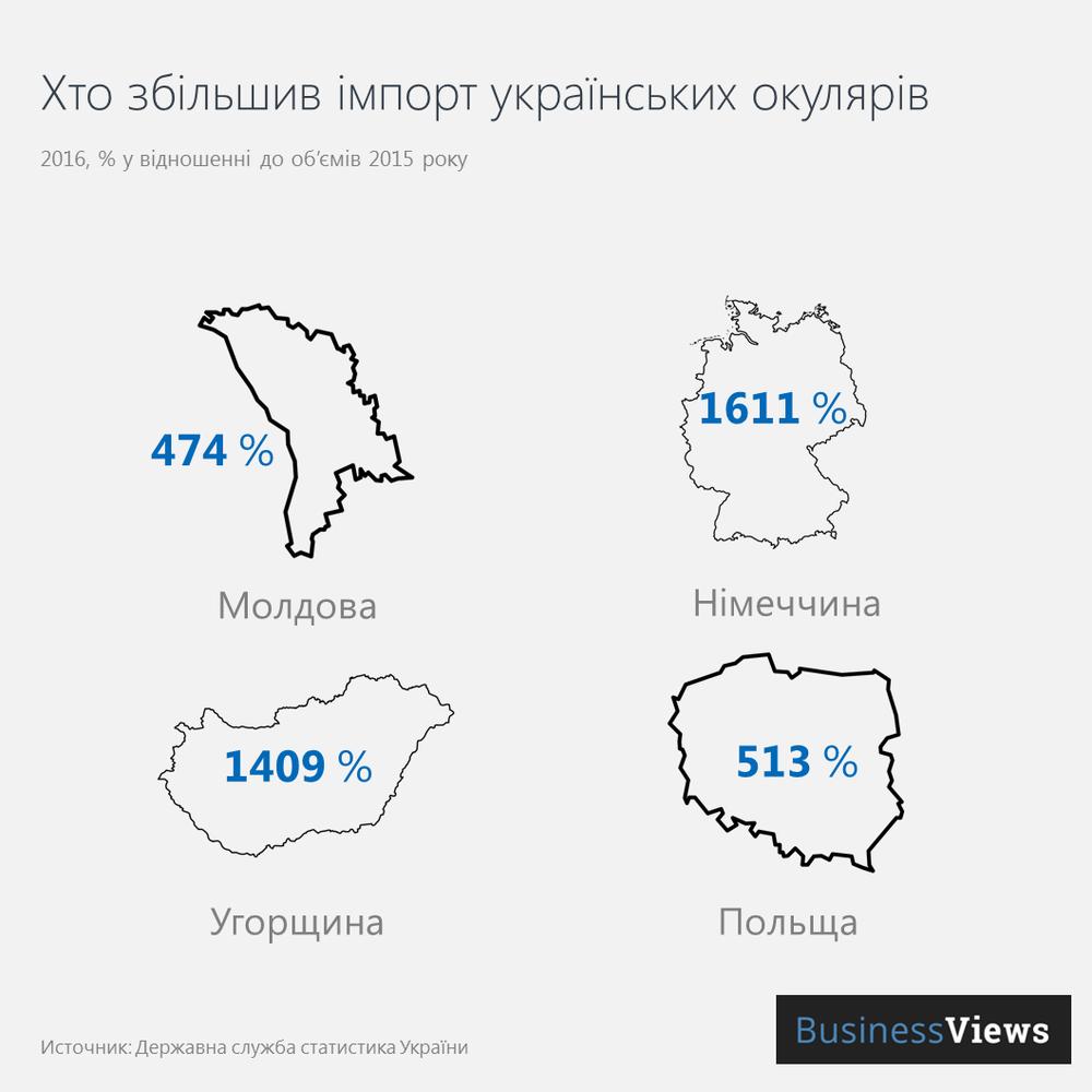 Імпортери українських окулярів