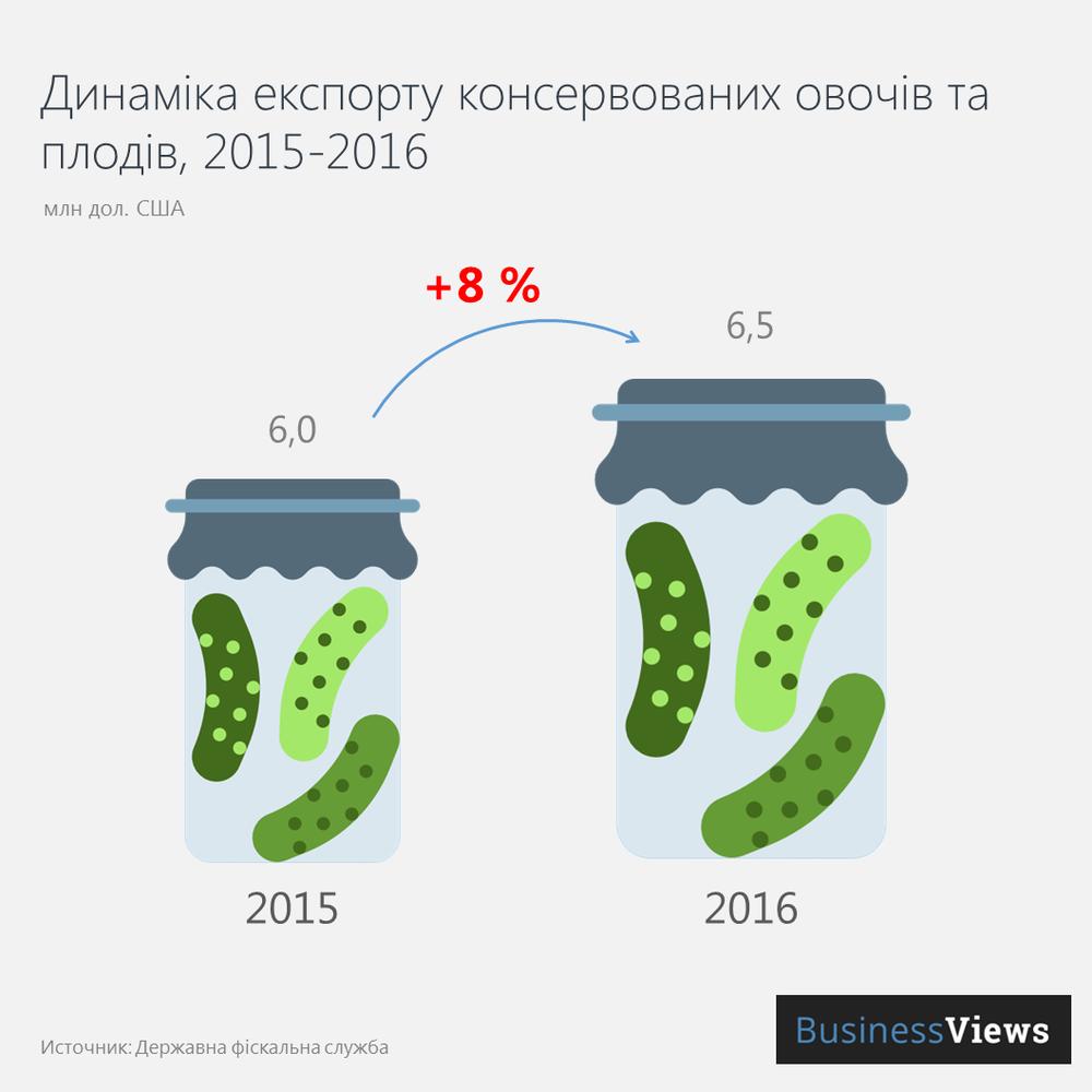 Експорт консервації