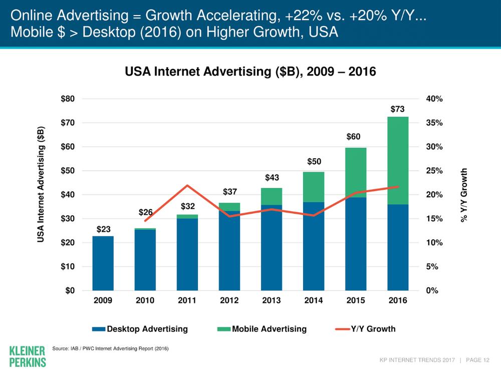Интернет-реклама в США
