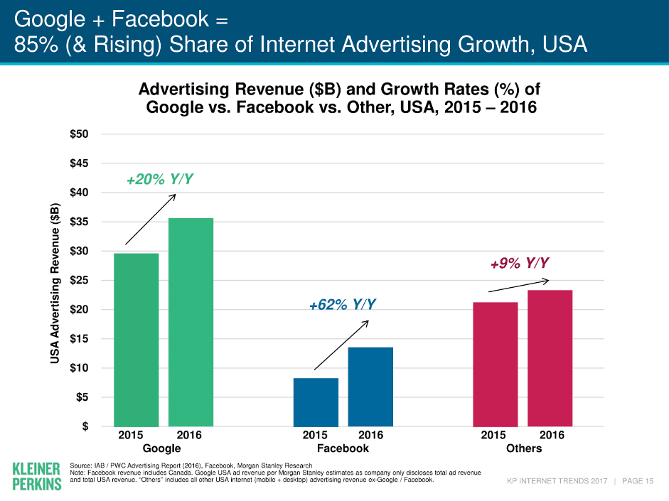 основные рекламодатели в интернет
