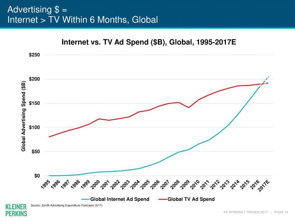 интернет против телевидения