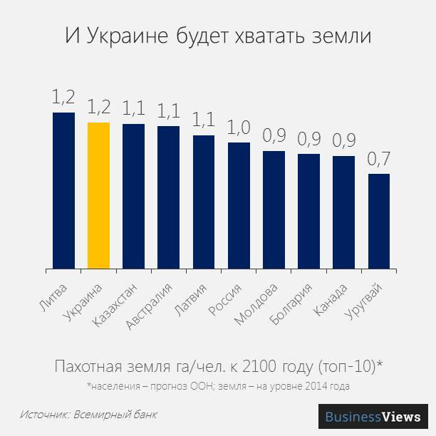 Пахотная земля на человека в Украине, динамика