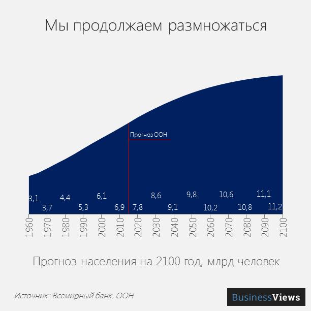 Динамика увеличения численности населения