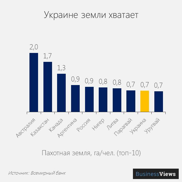 Пахотная земля на человека в Украине