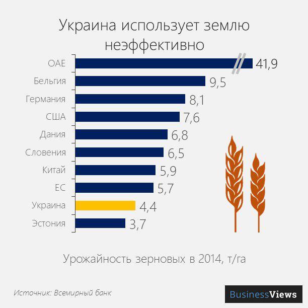 Украина использует землю неэффективно