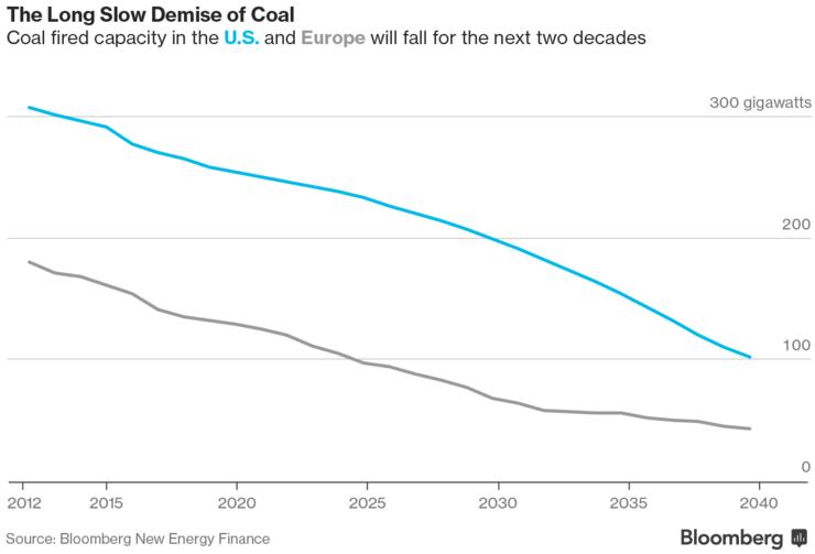 мощность угольных электростанций