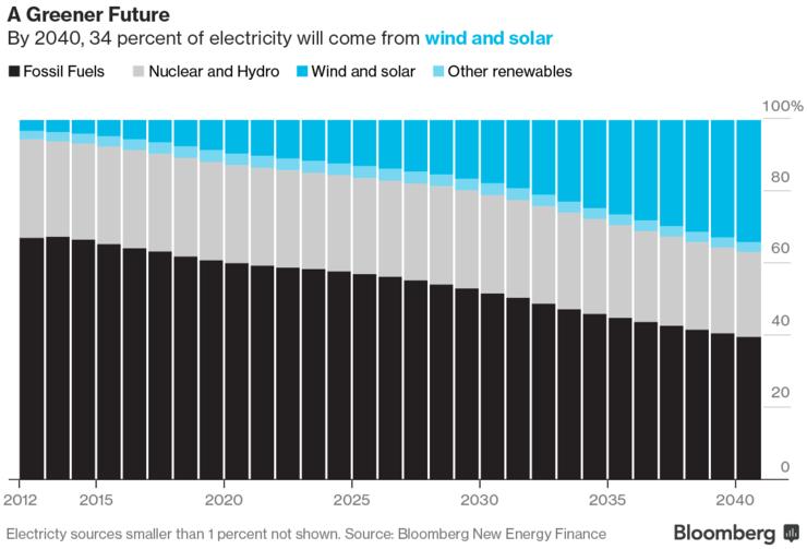доля возобновяемой энергии