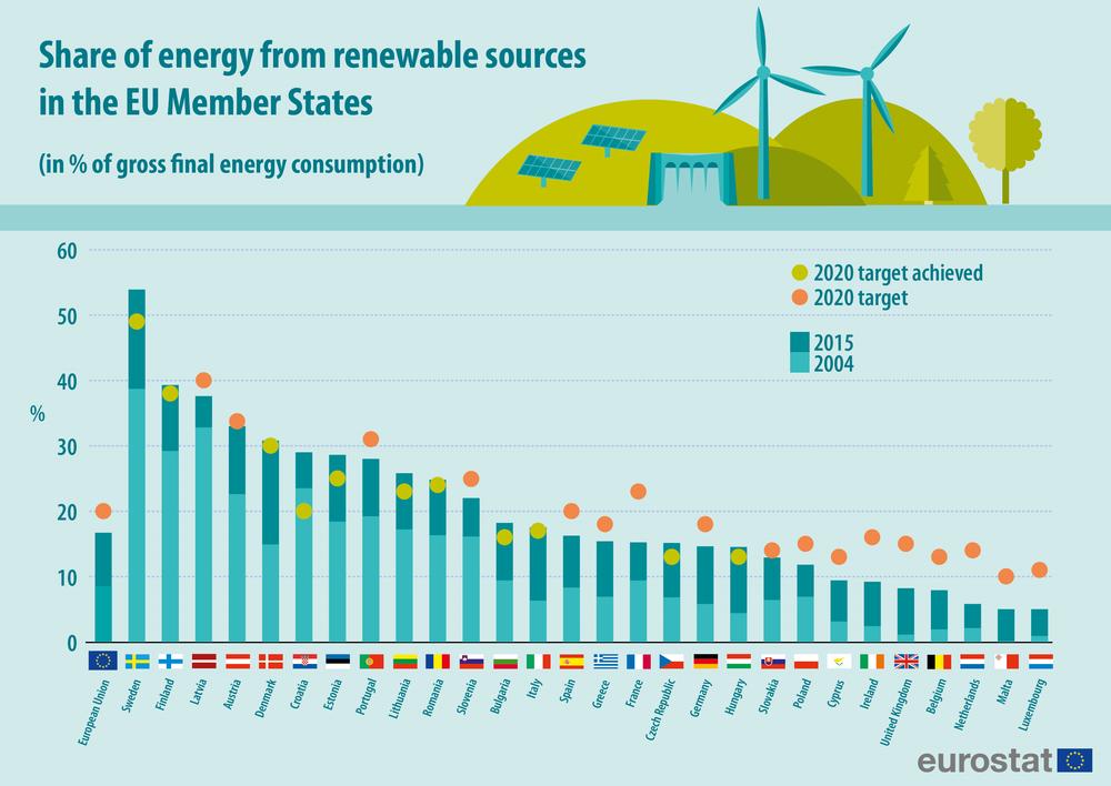 доля возобновляемой энергии в ЕС