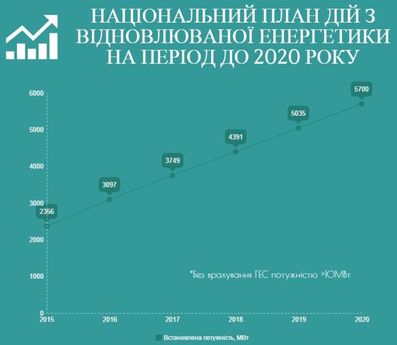 лан по развитию возобновляемой энергии Украина