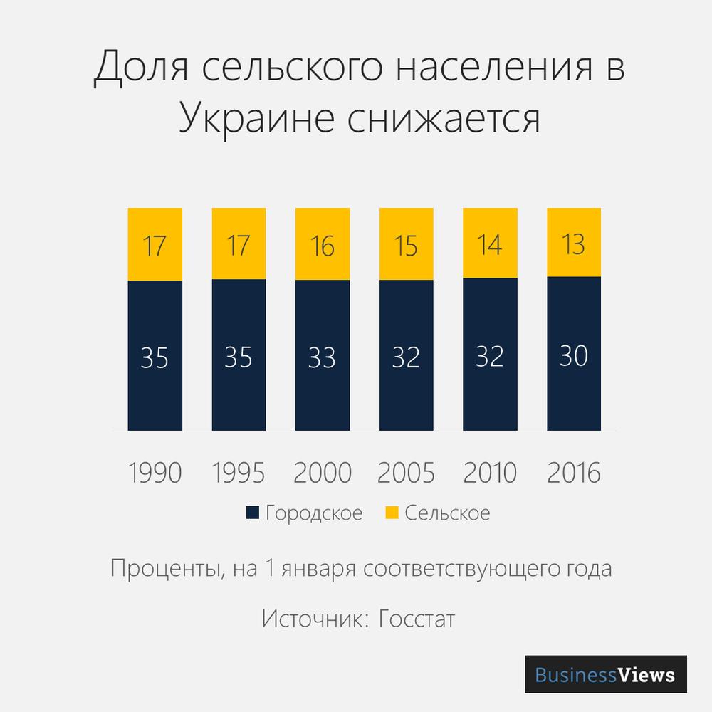 Количество жителей села в Украине