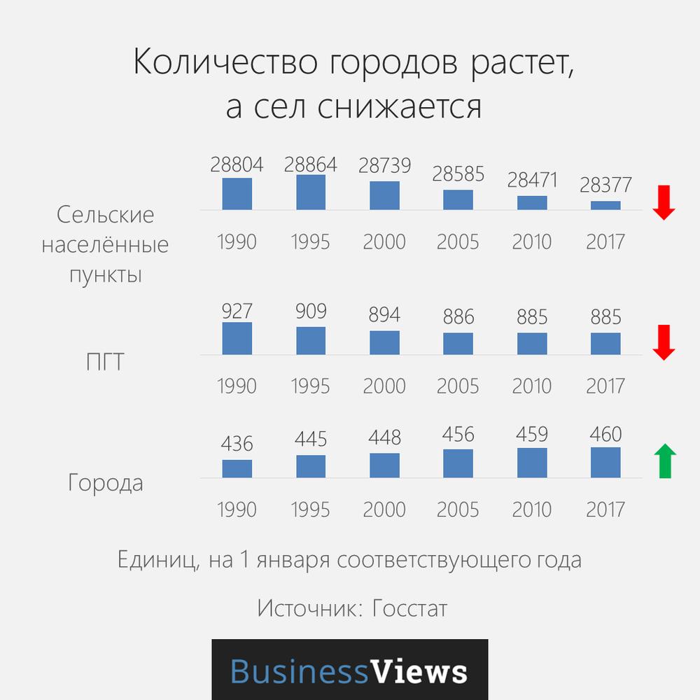 количество городов в Украине