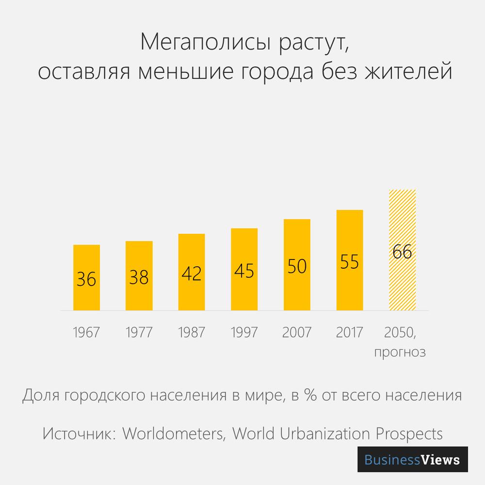 рост мегаполисов