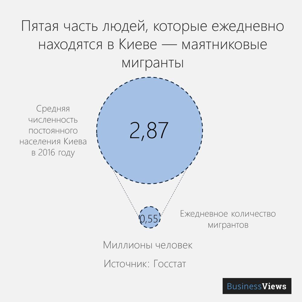 маятниковая миграция в Киеве