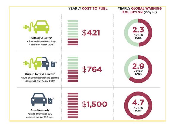Заправка топливом и электрозаправка автомобиля