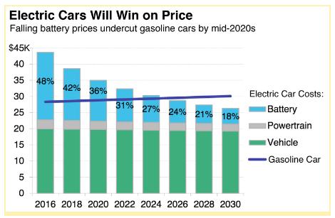 Электромобили победят по цене