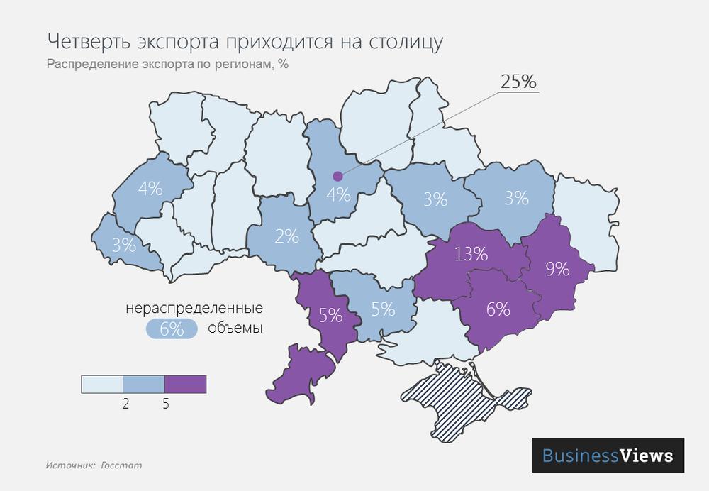 Украинский экспорт по регионам