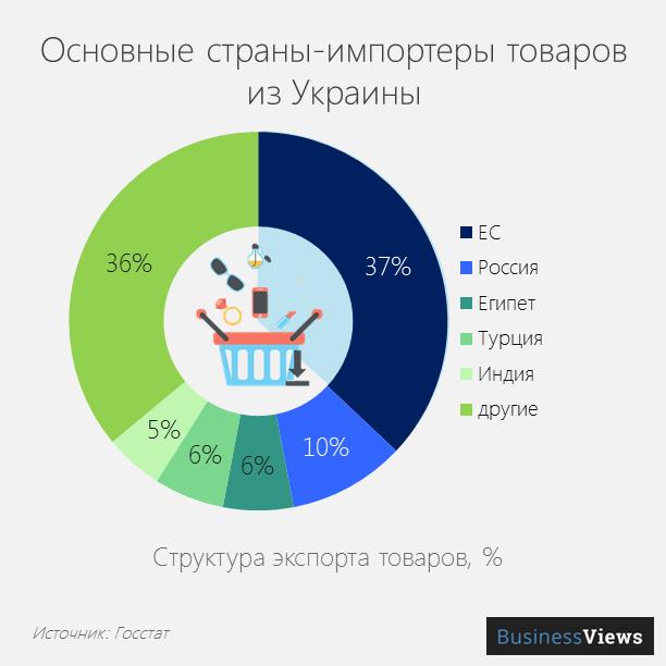 Импортеры украинских товаров
