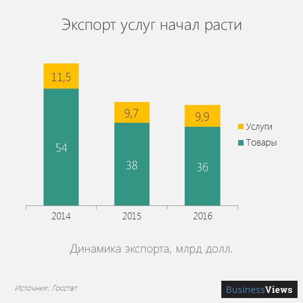Рост объема экспорта услуг